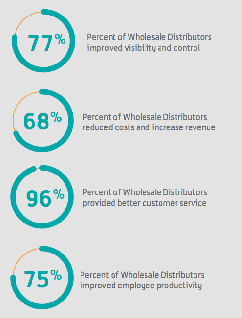 automation benefits for wholesale distribution